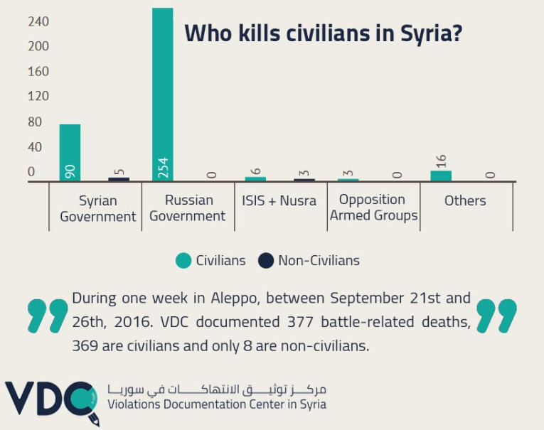 who-kills-civilians-in-syria-infographic